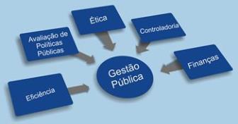 Gestão Pública: atuação no mercado