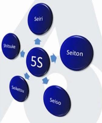 Origem do Programa 5S s
