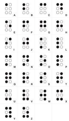 Braille: Sua origem e a vinda para o Brasil