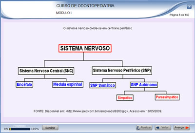 Curso Odontopediatria